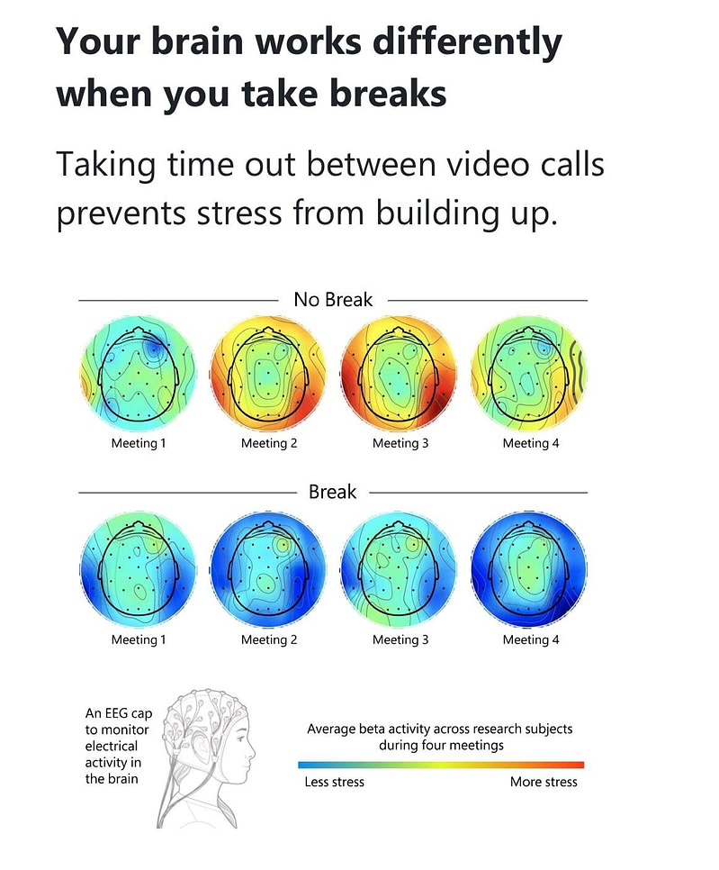 Our brain responds very differently when you give it time to recover during short breaks.